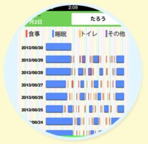 登録した育児メモからグラフ表示 子どものサイクルがぱっとわかる!